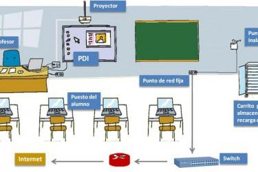 Instalación de Aulas Digitales